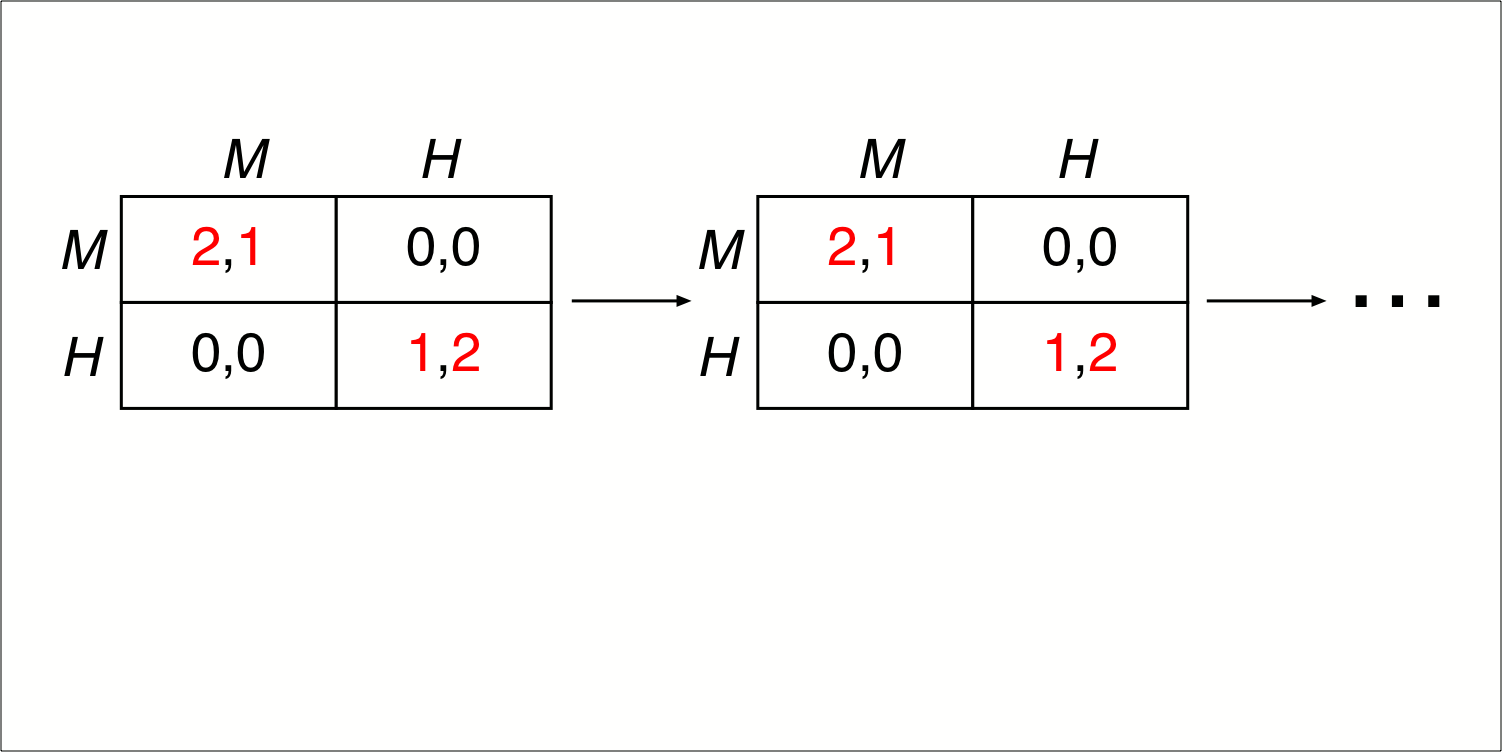 A schematic repetition of the stage game